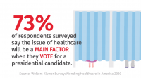 National Survey Shows Consumers and Healthcare Professionals Worried About a Fragmented and Costly Healthcare System